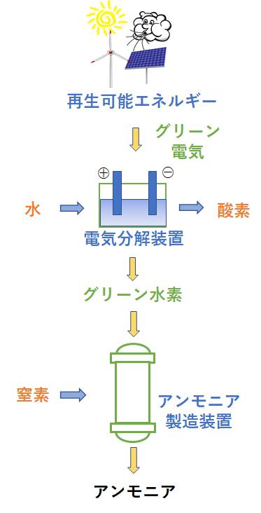 アンモニア 化学式
